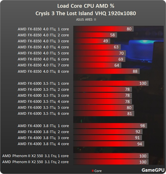 http://gamegpu.ru/images/stories/Test_GPU/Action/Crysis%203%20The%20Lost%20Island/test/crysis3%20amd.jpg