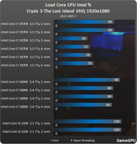 http://gamegpu.ru/images/stories/Test_GPU/Action/Crysis%203%20The%20Lost%20Island/test/crysis3%20intel.jpg
