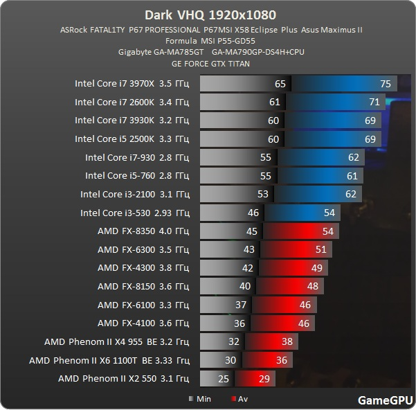 Tpu Vr Zone Leaked Amd Fx 9590 Benchmark Results No Longer For Sale Anandtech Forums Technology Hardware Software And Deals