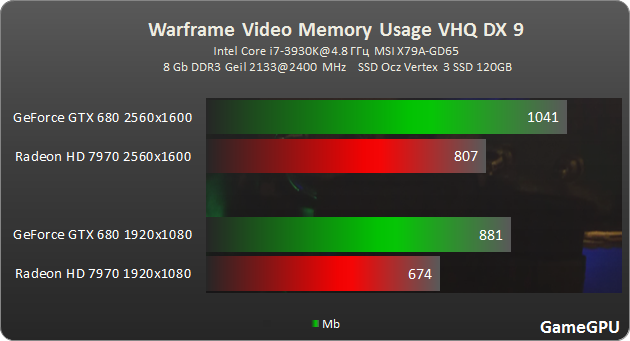 Warframe vram dx9