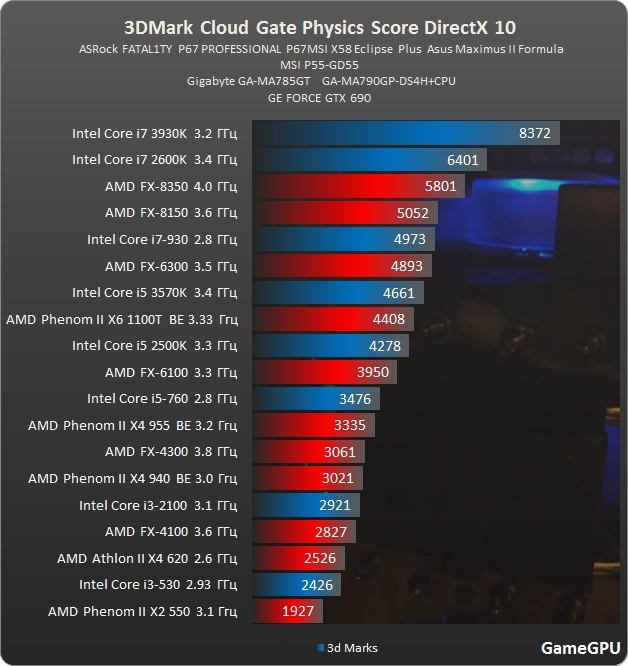 http://gamegpu.ru/images/stories/Test_GPU/Videocards/3DMark/tests/Cloud%20Gate%20%202%20proz.jpg