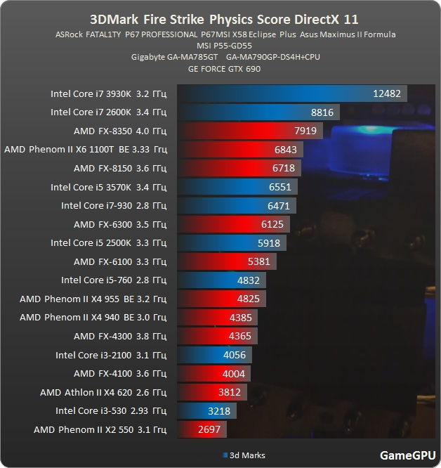 http://gamegpu.ru/images/stories/Test_GPU/Videocards/3DMark/tests/Fire%20Strike%202%20proz.jpg