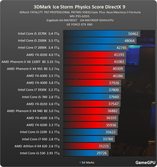 http://gamegpu.ru/images/stories/Test_GPU/Videocards/3DMark/tests/Ice%20Storm%202%20proz.jpg